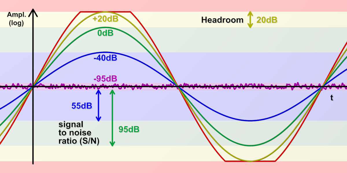 Signal to Noise Ratio (S/N) und Headroom